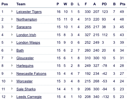 Guinness Premiership Table