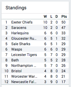 Gallagher Premiership Rugby table