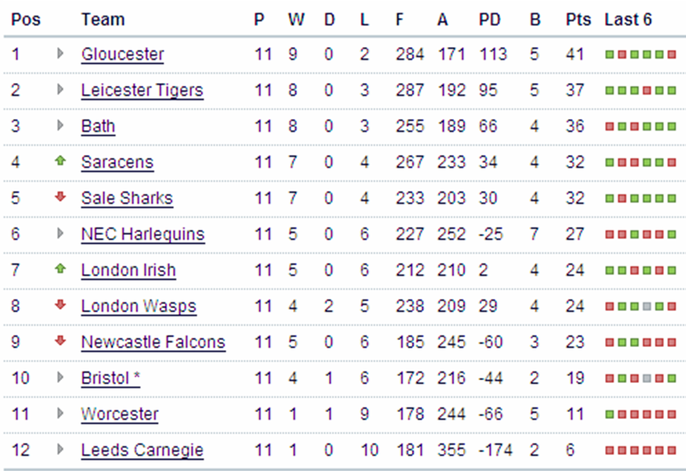 Premiership Table