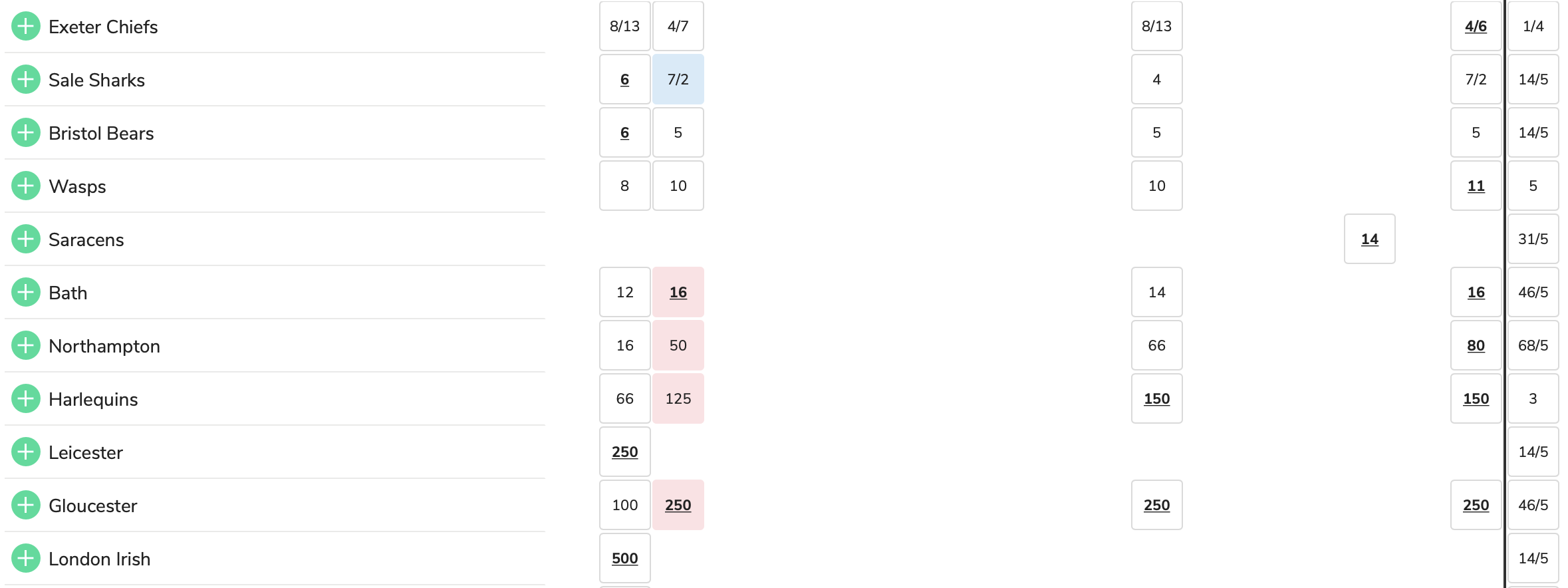 Betting odds